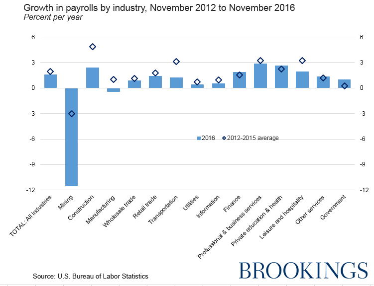 A chart shows the growth in payrolls by industry from November 2012 to November 2016.