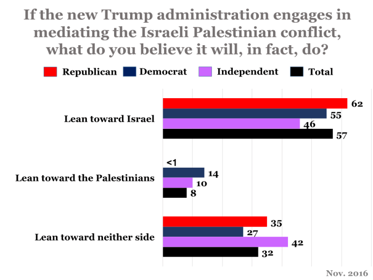 """If the new Trump administration engages in mediating the Israeli Palestinian conflict, what do you believe it will, in fact, do?"""