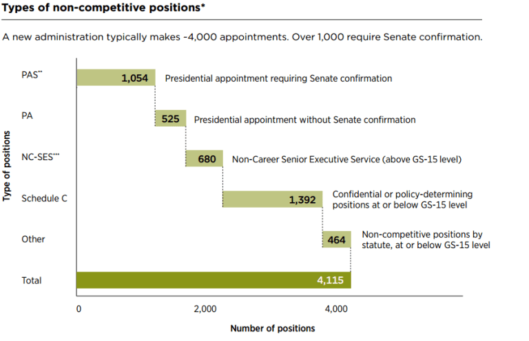 Chart showing the breakdown of position types among presidential appointments.