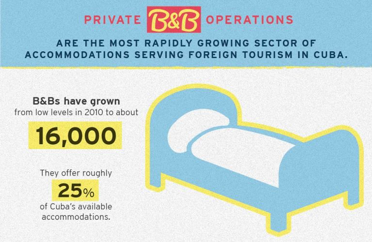 Private B and B operations are the most rapidly growing sector of accommodations serving foreign tourism in Cuba