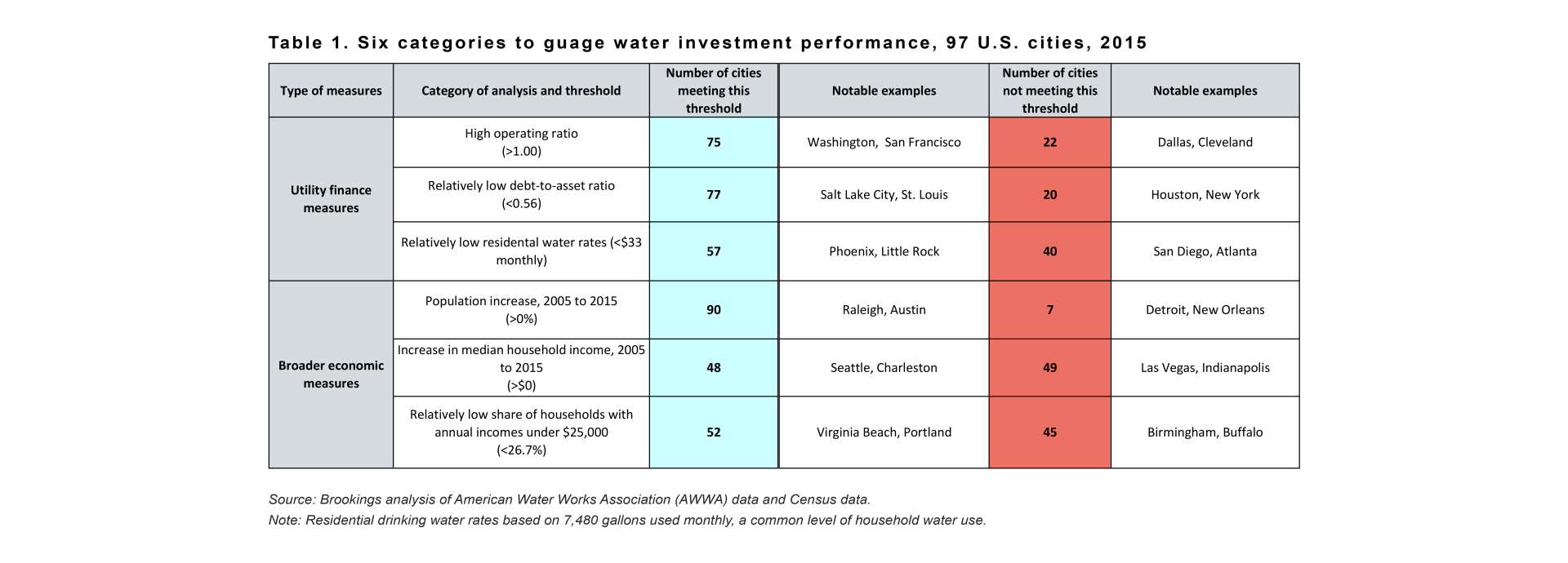 metro_20161213_waterinvestbrief_table 1-1