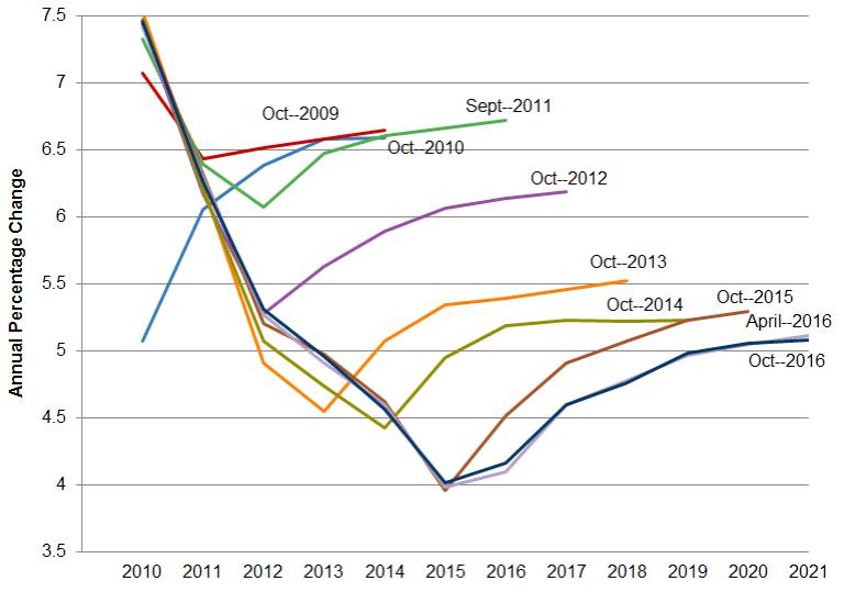 imf world economic outlook 2017 pdf