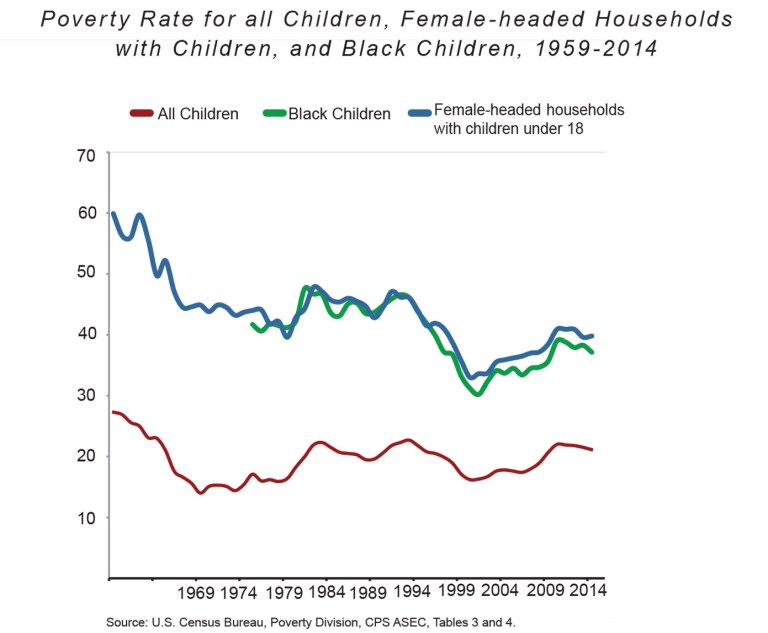 A chart shows the poverty rate for all children, female-headed households with children, and black children from 1959-2014.