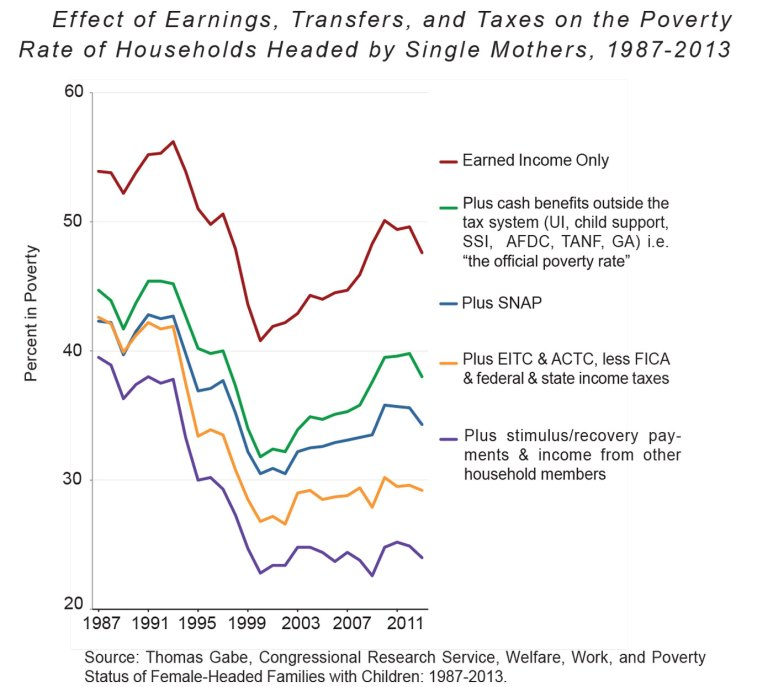 A chart shows the effect of earnings, transfers, and taxes on the property rate of households headed by single mothers from 1987-2013.