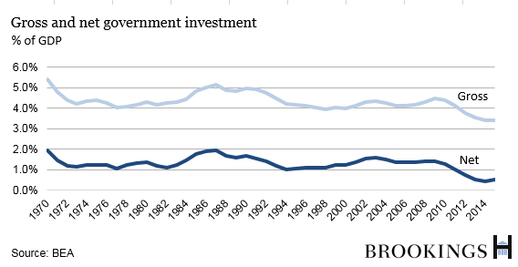 A chart shows the gross and net government investment as a percent of GDP from 1970-2014.
