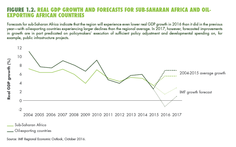 global_20170109_foresight_africa_figure 1.2