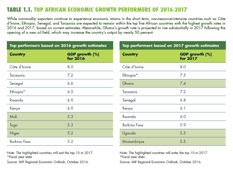 global_20170109_foresight_africa_table 1.1