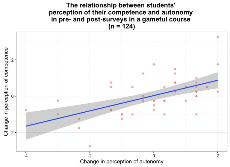 The relationship between students' perception of their competence and autonomy in pre- and post-surveys in a gameful course.