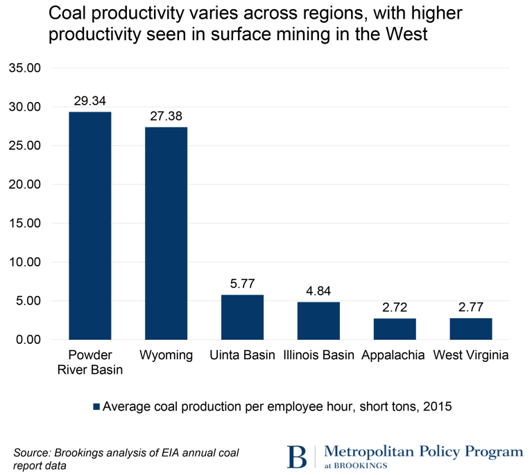 Coal productivity varies across regions, with higher productivity seen in surface mining in the West