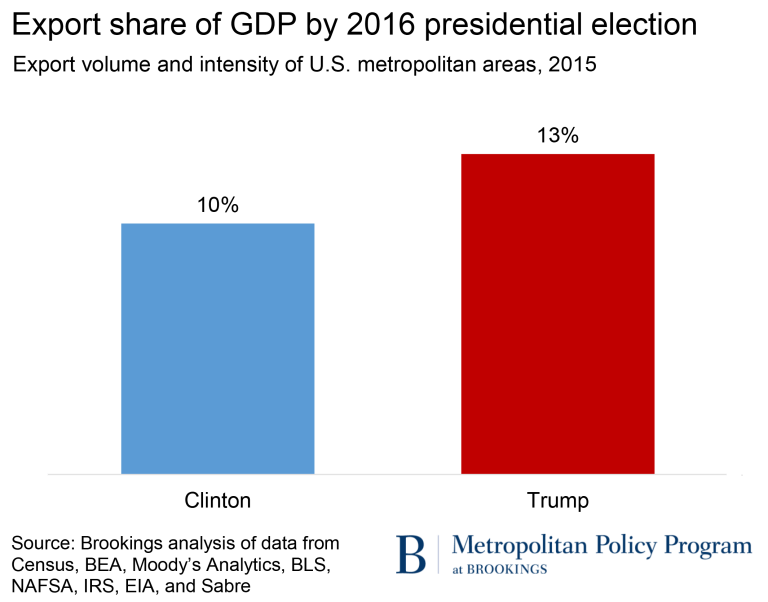Export share of GDP by 2016 presidential election, Clinton 10% Trump 13%