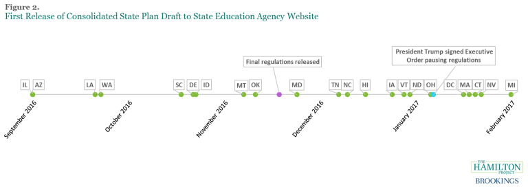 A timeline of when certain states first released drafts of state Accountability plans.
