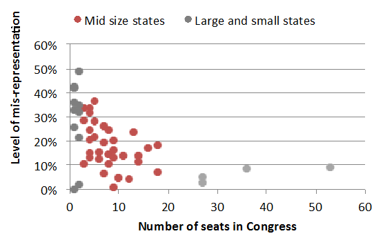 Plot showing greater misrepresentation in smaller states, lesser misrepresentation in larger states, and midsize states grouped together.