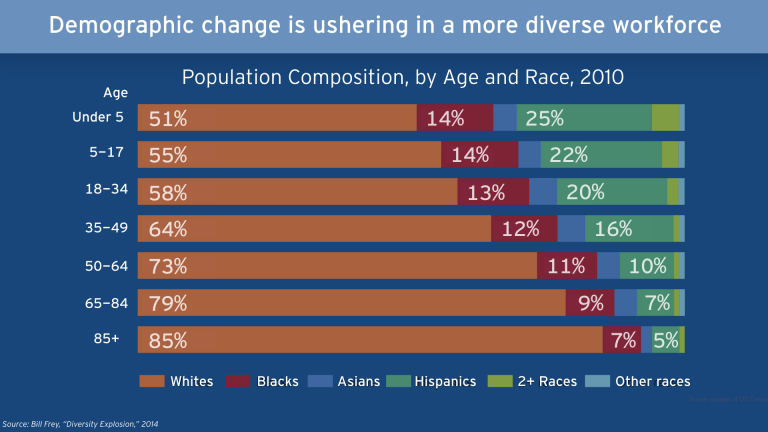Demographic change in ushering in a more diverse workforce, population composition by age and race in 2010
