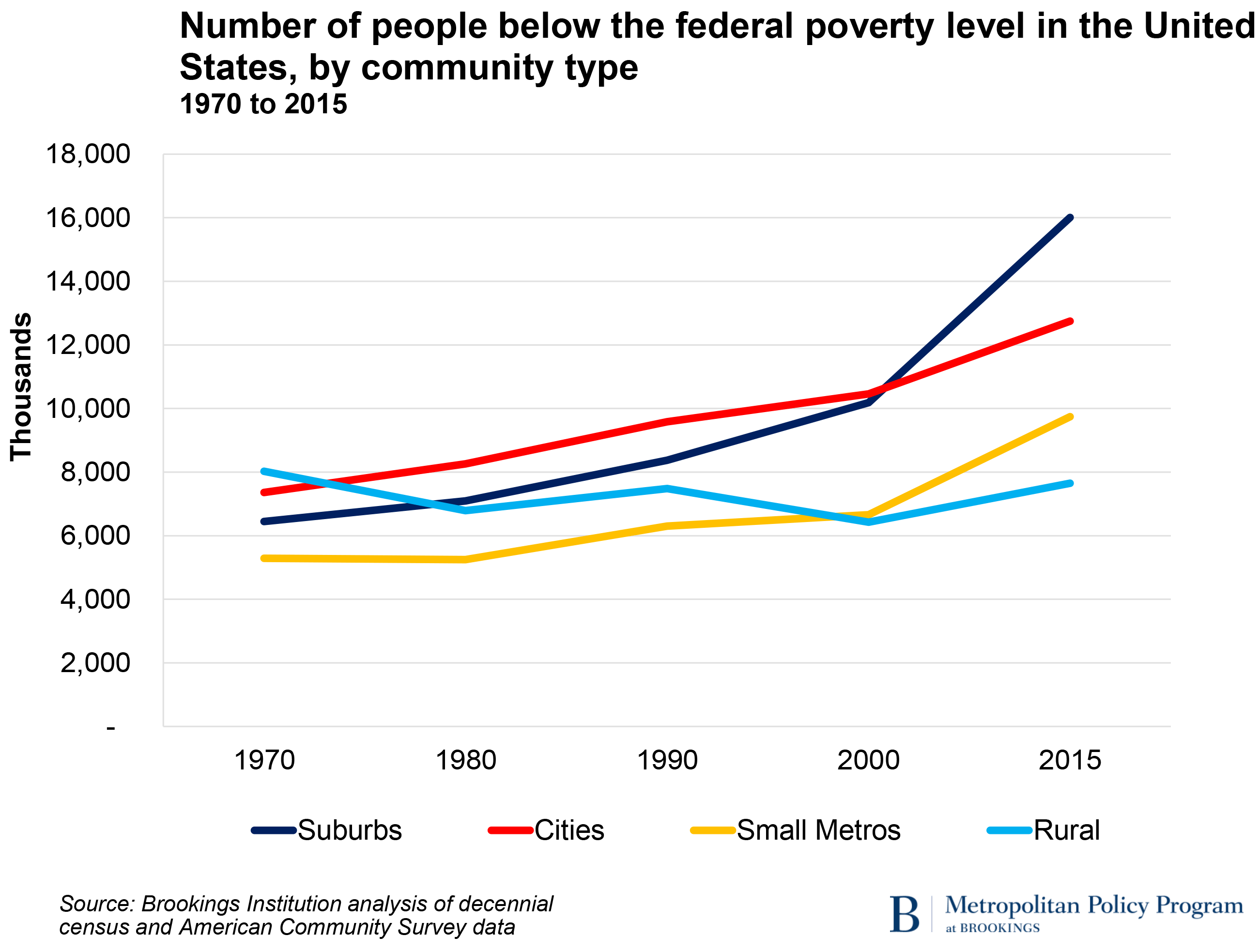 Poverty level for two adults
