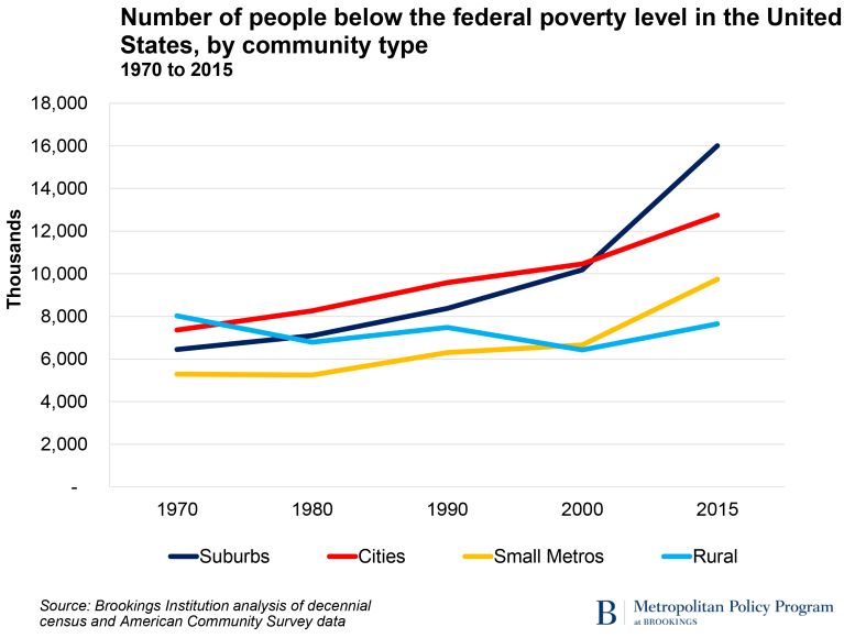 Number of people below the federal poverty level in the United States, by community type, 1970 to 2015