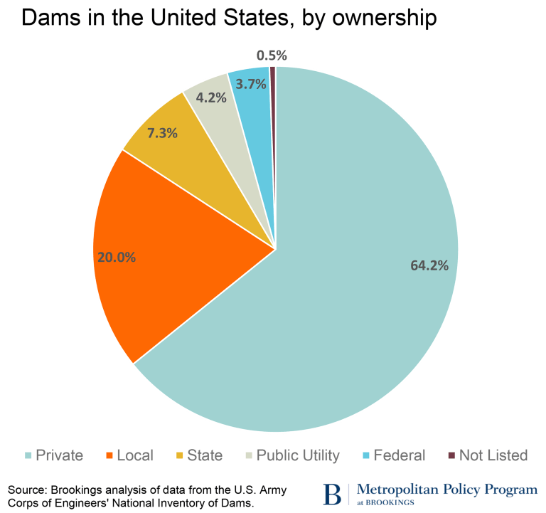 Dams in the United States, by ownership
