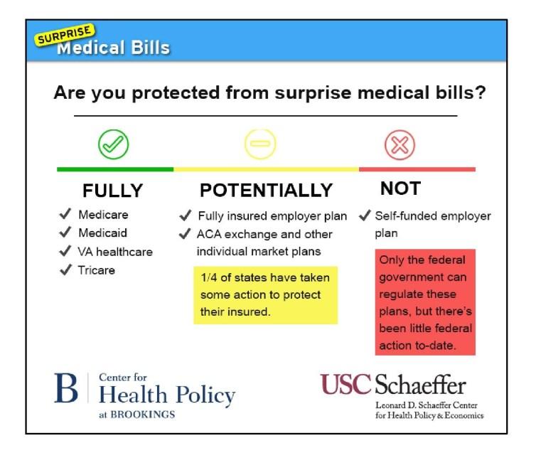 surprise bills figure 3