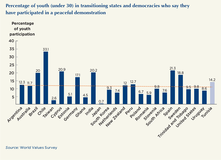 Percentage of youth (under 30) in transitioning states and democracies who say they have participated in a peaceful demonstration
