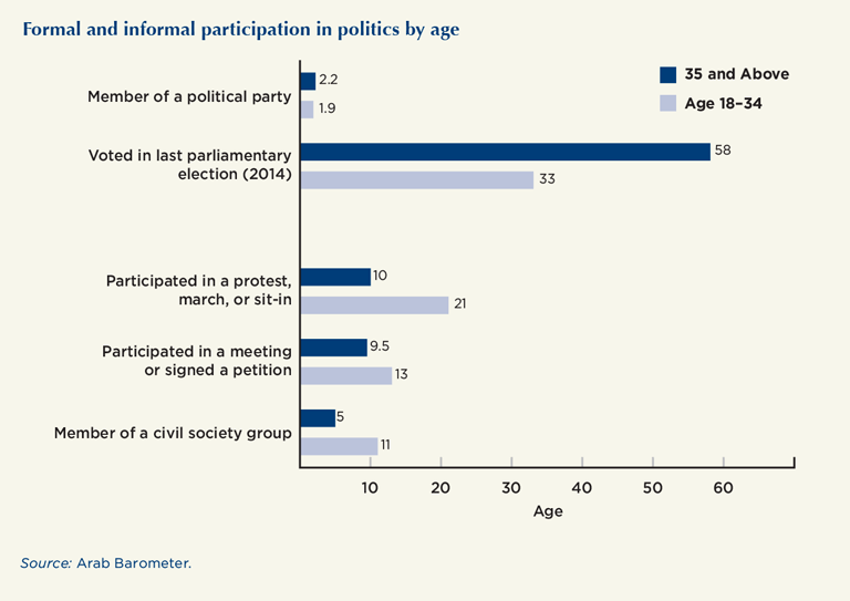 Formal and informal participation in politics by age