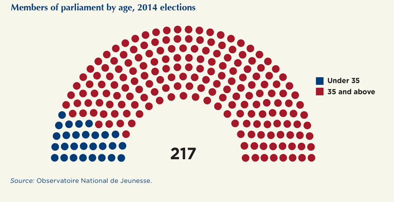 Members of parliament by age, 2014 elections
