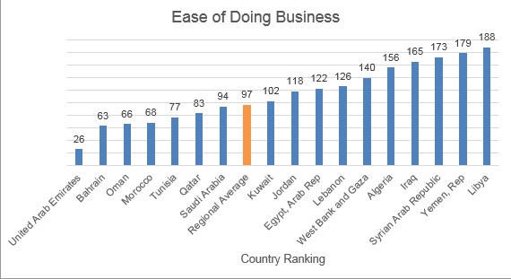 Ease of Doing Business1111_Bessma Momani