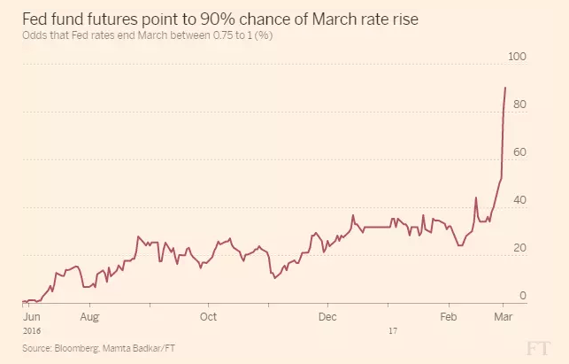 Fed fund futures point to 90% chance of March rate rise