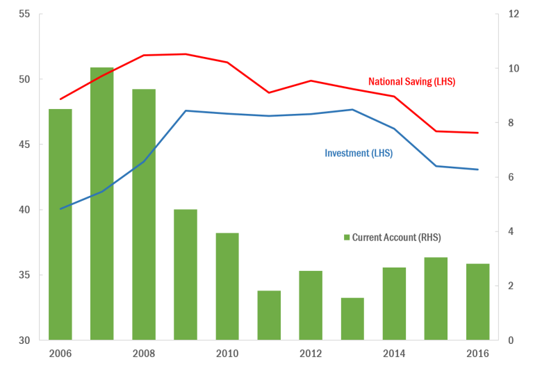 Graph showing China's saving, investments, and current account.