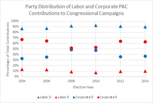 Party Distribution of Labor and Corporate PAC Contributions to Congressional Campaigns. Contributions by corporate PACS go more to Republicans and contributions by labor PACs go more to Democrats.