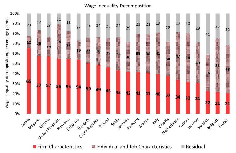 Firms drive wage inequality, especially in Central Europe and the Baltics