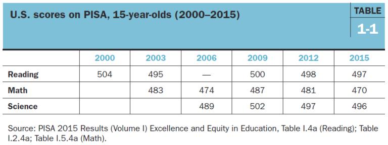 U.S. scores on PISA (2000-2015)
