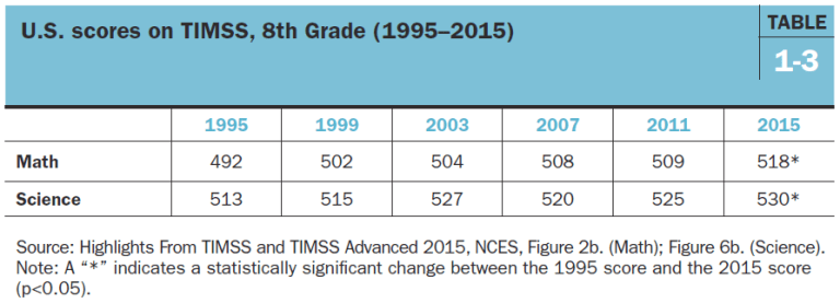 U.S. scores on TIMSS, 8th grade (1995-2015)
