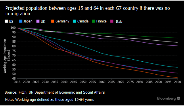 Projected population between ages 15 and 64 in each G7 country if there was no immigration.