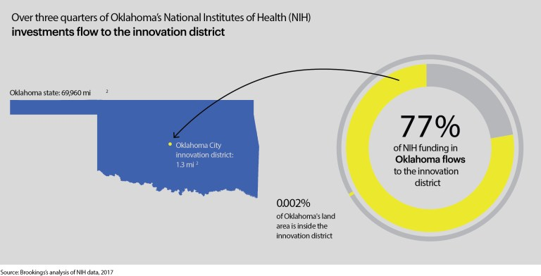 Infographic showing that Oklahoma City, an area that only occupies .002 percent of the land mass of Oklahoma has garnered 77 percent of the NIH funding for the entire state. [image designed by MTWTF design]