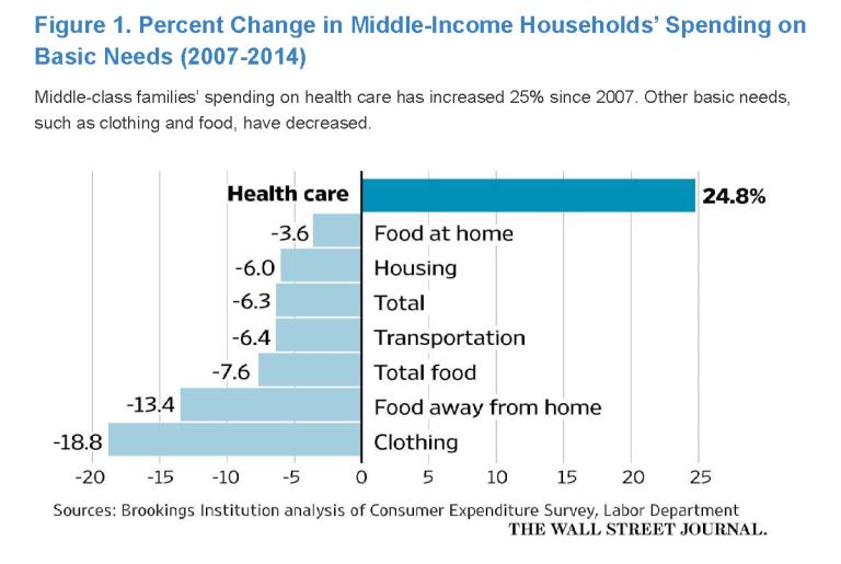 Percent change in health spending