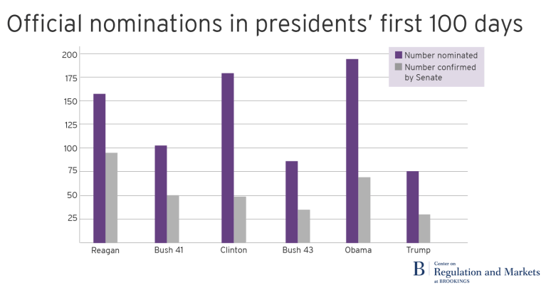 100 days nominations transparent