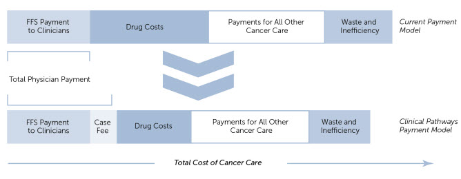 ES_20140814_transforming_cancer_care_fig16