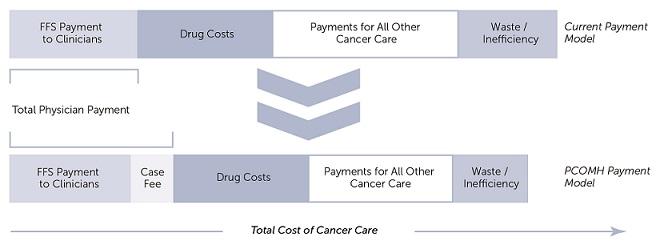 ES_20140814_transforming_cancer_care_Figure17_PCOMH
