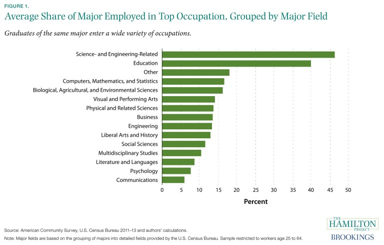 Figure 1. Average Share of Major Employed in Top Occupation, Grouped by Major Field