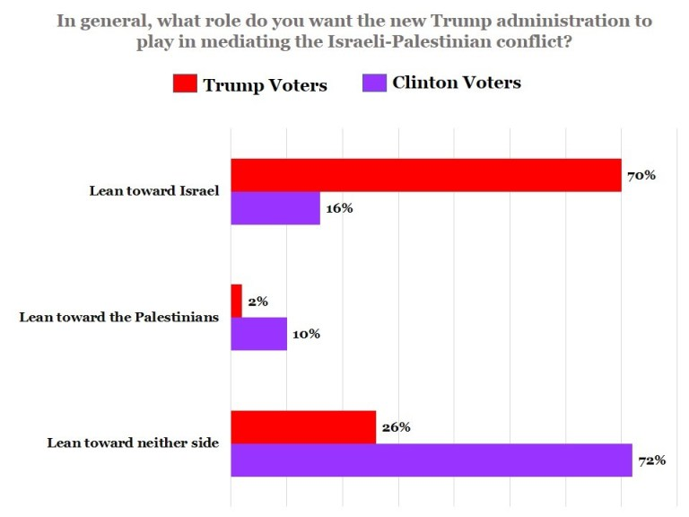 "Poll results for ""In general, what role do you want the new Trump administration to play in mediating the Israeli-Palestinian conflict?"""