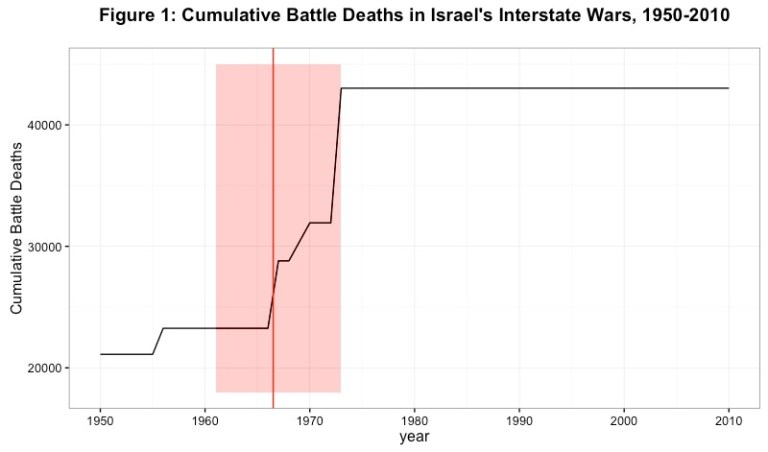 Figure 1: Cumulative Battle Deaths in Israel's Interstate Wars, 1950-2010