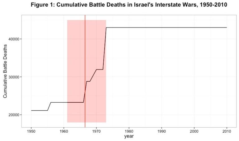 Figure 1: Cumulative Battle Deaths in Israel's Interstate Wars, 1950-2010