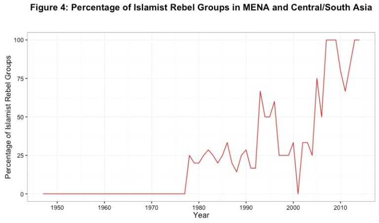 Figure 4: Percentage of Islamist Rebel Groups in MENA and Central/South Asia