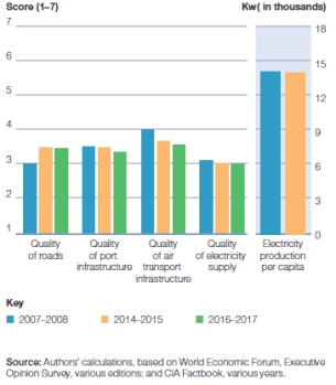 Global_20170508_Infrastructure Indicators