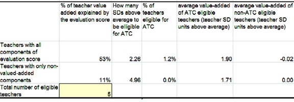 An example of the spreadsheet being used to showcase low performing teachers.
