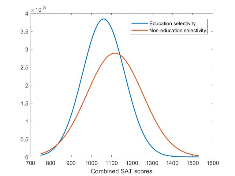 Selectivity distribution for education versus non-education