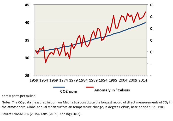 Carbon dioxide atmospheric concentrations at Mauna Loa and global annual temperature anomaly: 1959–2014