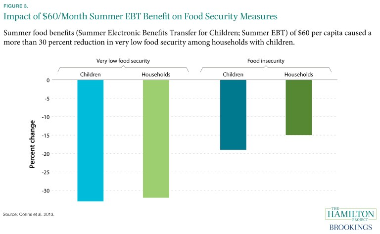 ES_061517_impact_60_month_ebt_food_insecurity_children