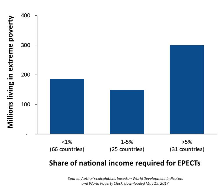 global_20170301_poverty_chart