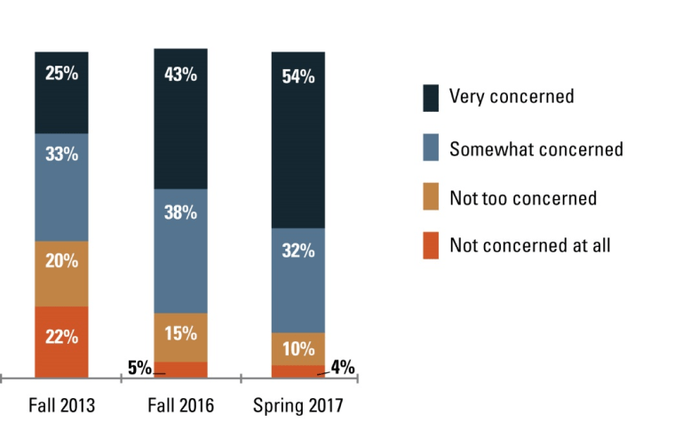 Question text: How concerned are you about the issue of global warming? Are you very concerned, somewhat concerned, not too concerned, or not concerned at all about the issue of global warming? (N = 587)