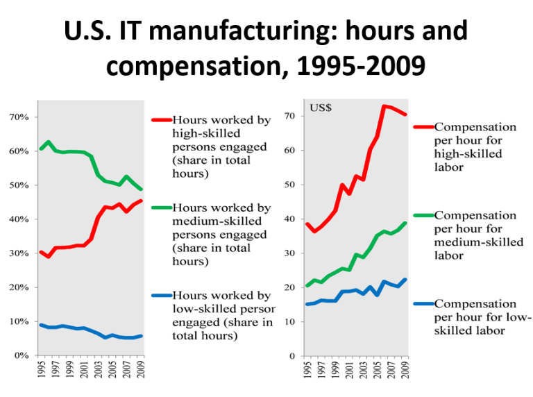 U.S. IT manufacturing: hours and compensation, 1995-2009